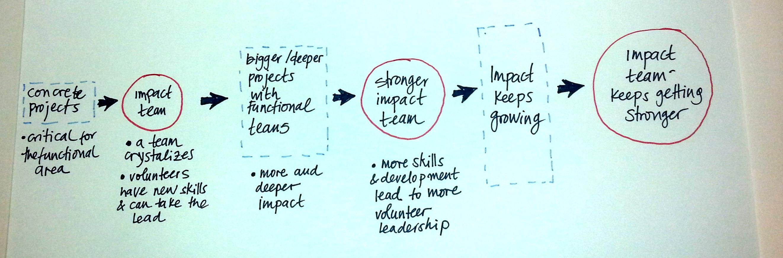 impact-team-2